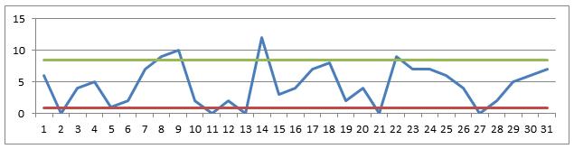 Amount graph
